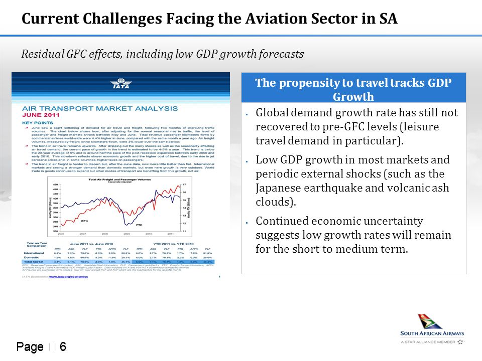Page  6 Current Challenges Facing the Aviation Sector in SA Residual GFC effects, including low GDP growth forecasts The propensity to travel tracks GDP Growth  Global demand growth rate has still not recovered to pre-GFC levels (leisure travel demand in particular).