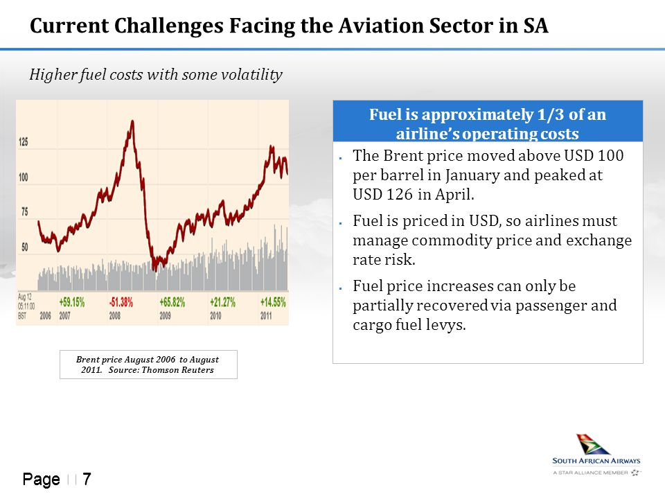 Page  7 Current Challenges Facing the Aviation Sector in SA Higher fuel costs with some volatility Fuel is approximately 1/3 of an airline's operating costs  The Brent price moved above USD 100 per barrel in January and peaked at USD 126 in April.