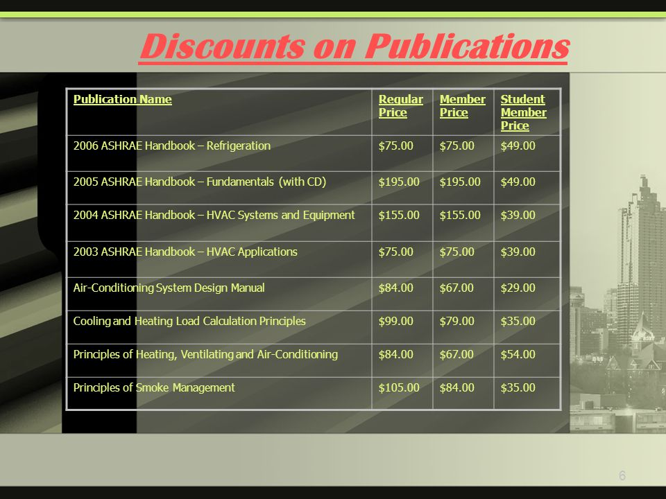 6 Discounts on Publications Publication NameRegular Price Member Price Student Member Price 2006 ASHRAE Handbook – Refrigeration$75.00 $49.00 2005 ASHRAE Handbook – Fundamentals (with CD)$195.00 $49.00 2004 ASHRAE Handbook – HVAC Systems and Equipment$155.00 $39.00 2003 ASHRAE Handbook – HVAC Applications$75.00 $39.00 Air-Conditioning System Design Manual$84.00$67.00$29.00 Cooling and Heating Load Calculation Principles$99.00$79.00$35.00 Principles of Heating, Ventilating and Air-Conditioning$84.00$67.00$54.00 Principles of Smoke Management$105.00$84.00$35.00
