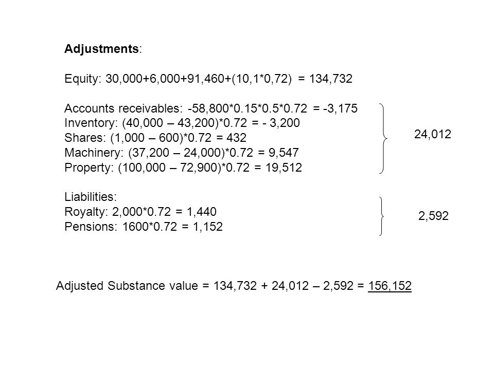 Adjustments: Equity: 30,000+6,000+91,460+(10,1*0,72) = 134,732 Accounts receivables: -58,800*0.15*0.5*0.72 = -3,175 Inventory: (40,000 – 43,200)*0.72 = - 3,200 Shares: (1,000 – 600)*0.72 = 432 Machinery: (37,200 – 24,000)*0.72 = 9,547 Property: (100,000 – 72,900)*0.72 = 19,512 Liabilities: Royalty: 2,000*0.72 = 1,440 Pensions: 1600*0.72 = 1,152 24,012 2,592 Adjusted Substance value = 134,732 + 24,012 – 2,592 = 156,152