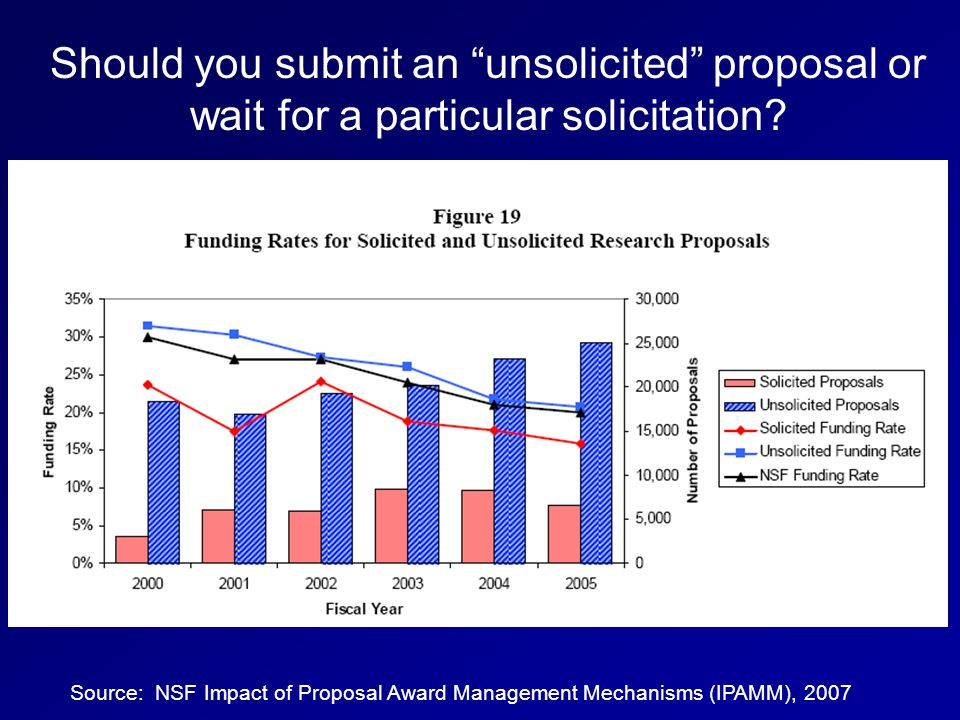 Source: NSF Impact of Proposal Award Management Mechanisms (IPAMM), 2007 Should you submit an unsolicited proposal or wait for a particular solicitation