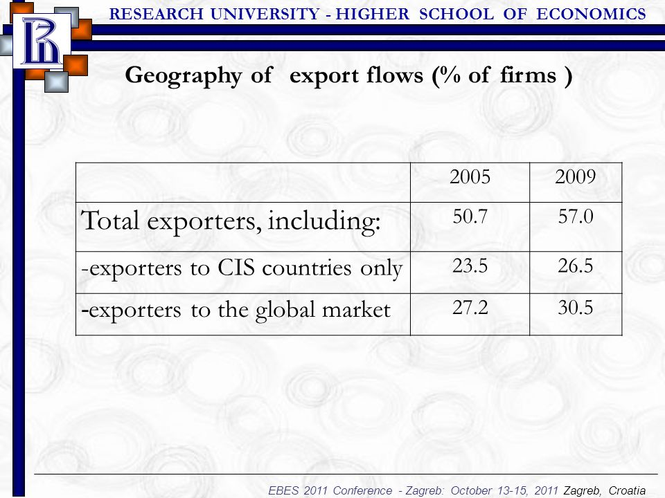 RESEARCH UNIVERSITY - HIGHER SCHOOL OF ECONOMICS EBES 2011 Conference - Zagreb: October 13-15, 2011 Zagreb, Croatia 20052009 Total exporters, including: 50.757.0 -exporters to CIS countries only 23.526.5 - exporters to the global market 27.230.5 Geography of export flows (% of firms )