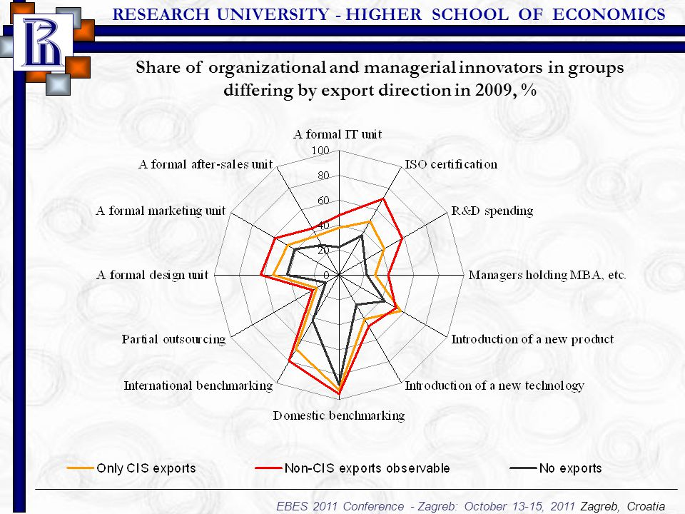 RESEARCH UNIVERSITY - HIGHER SCHOOL OF ECONOMICS EBES 2011 Conference - Zagreb: October 13-15, 2011 Zagreb, Croatia Share of organizational and managerial innovators in groups differing by export direction in 2009, %
