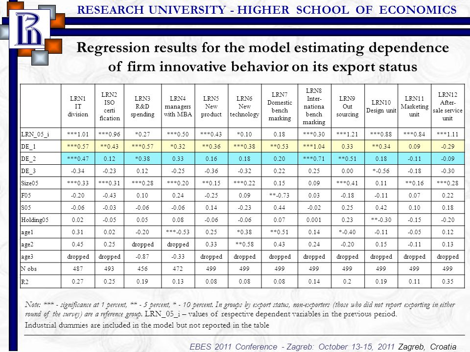 RESEARCH UNIVERSITY - HIGHER SCHOOL OF ECONOMICS EBES 2011 Conference - Zagreb: October 13-15, 2011 Zagreb, Croatia Regression results for the model estimating dependence of firm innovative behavior on its export status LRN1 IT division LRN2 ISO certi­ fication LRN3 R&D spending LRN4 managers with MBA LRN5 New product LRN6 New technology LRN7 Domestic bench marking LRN8 Inter- nationa bench marking LRN9 Out­ sourcing LRN10 Design unit LRN11 Marketing unit LRN12 After- sale service unit LRN_05_i ***1.01***0.96*0.27***0.50***0.43*0.100.18***0.30***1.21***0.88***0.84***1.11 DE_1 ***0.57**0.43***0.57*0.32**0.36***0.38**0.53***1.040.33**0.340.09-0.29 DE_2 ***0.470.12*0.380.330.160.180.20***0.71**0.510.18-0.11-0.09 DE_3 -0.34-0.230.12-0.25-0.36-0.320.220.250.00*-0.56-0.18-0.30 Size05 ***0.33***0.31***0.28***0.20**0.15***0.220.150.09***0.410.11**0.16***0.28 F05 -0.20-0.430.100.24-0.250.09**-0.730.03-0.18-0.110.070.22 S05 -0.06-0.03-0.06 0.14-0.230.44-0.020.250.420.100.18 Holding05 0.02-0.050.050.08-0.06 0.070.0010.23**-0.30-0.15-0.20 age1 0.310.02-0.20***-0.530.25*0.38**0.510.14*-0.40-0.11-0.050.12 age2 0.450.25dropped 0.33**0.580.430.24-0.200.15-0.110.13 age3 dropped -0.87-0.33dropped N obs 487493456472499 R2 0.270.250.190.130.08 0.140.20.190.110.35 Note: *** - significance at 1 percent, ** - 5 percent, * - 10 percent.