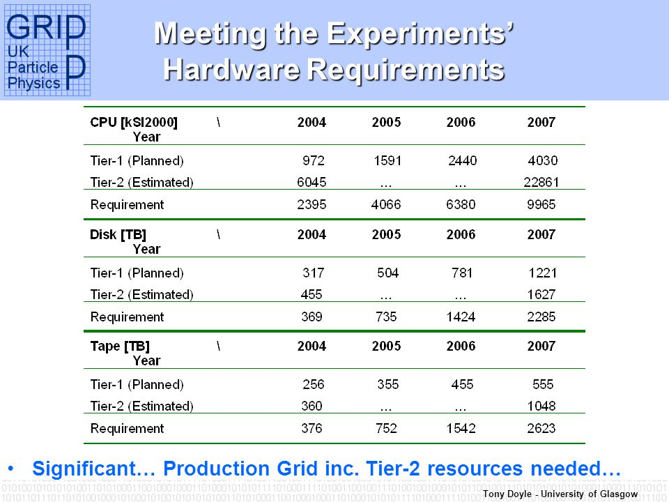 Tony Doyle - University of Glasgow Meeting the Experiments' Hardware Requirements Significant… Production Grid inc. Tier-2 resources needed…