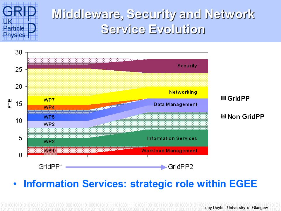 Tony Doyle - University of Glasgow Middleware, Security and Network Service Evolution Information Services: strategic role within EGEE