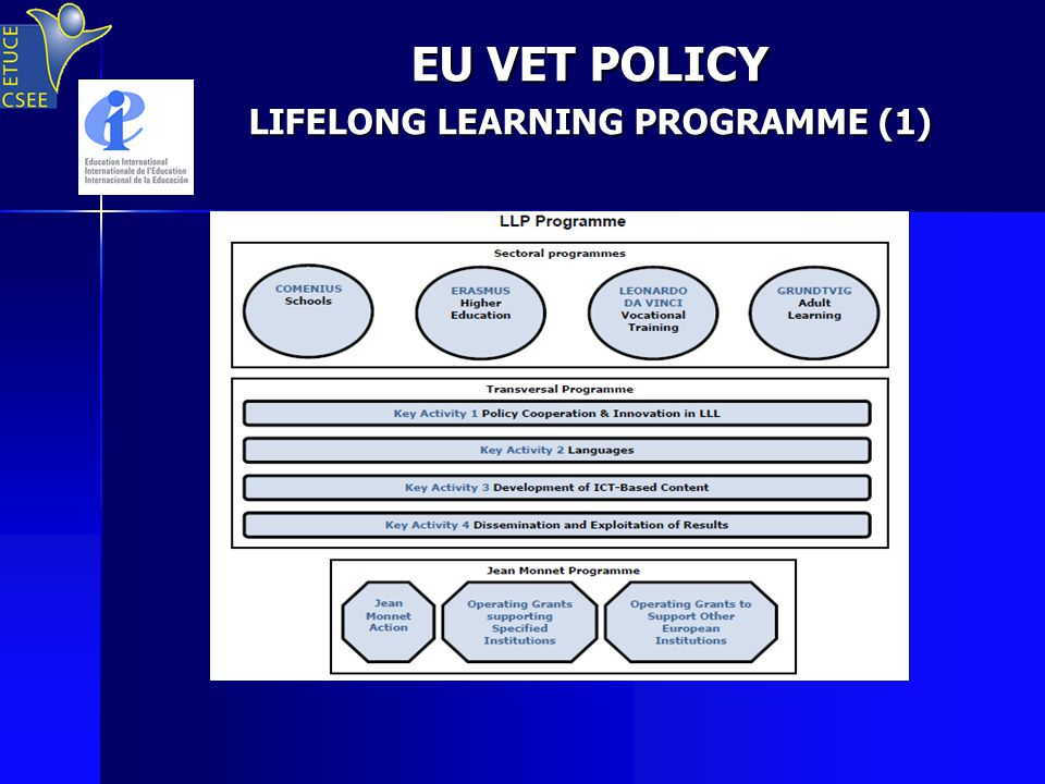 EU VET POLICY LIFELONG LEARNING PROGRAMME (1)