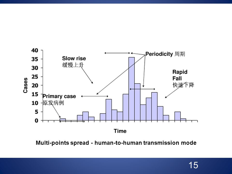 15 Multi-points spread - human-to-human transmission mode