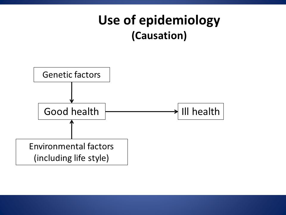 Use of epidemiology (Causation) Good healthIll health Genetic factors Environmental factors (including life style)