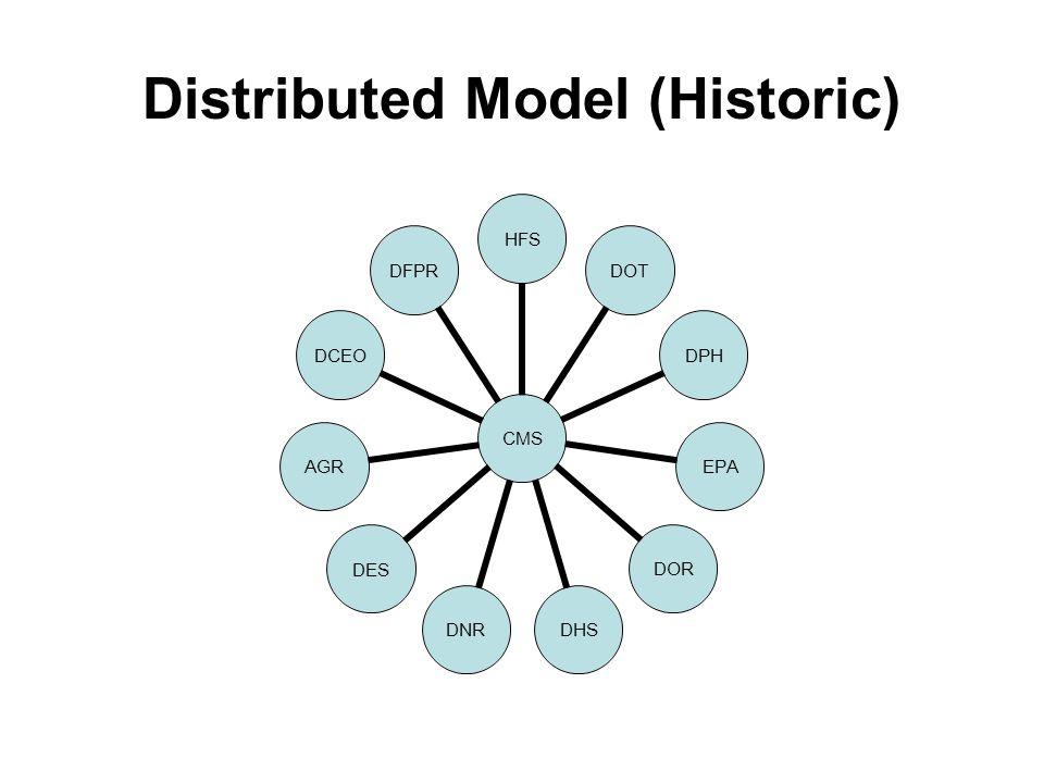 Distributed Model (Historic) CMS HFSDOTDPHEPADORDHSDNRDESAGRDCEODFPR