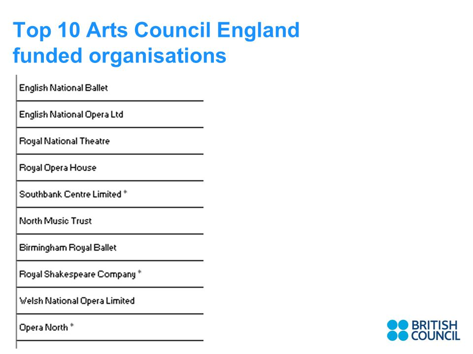 Top 10 Arts Council England funded organisations