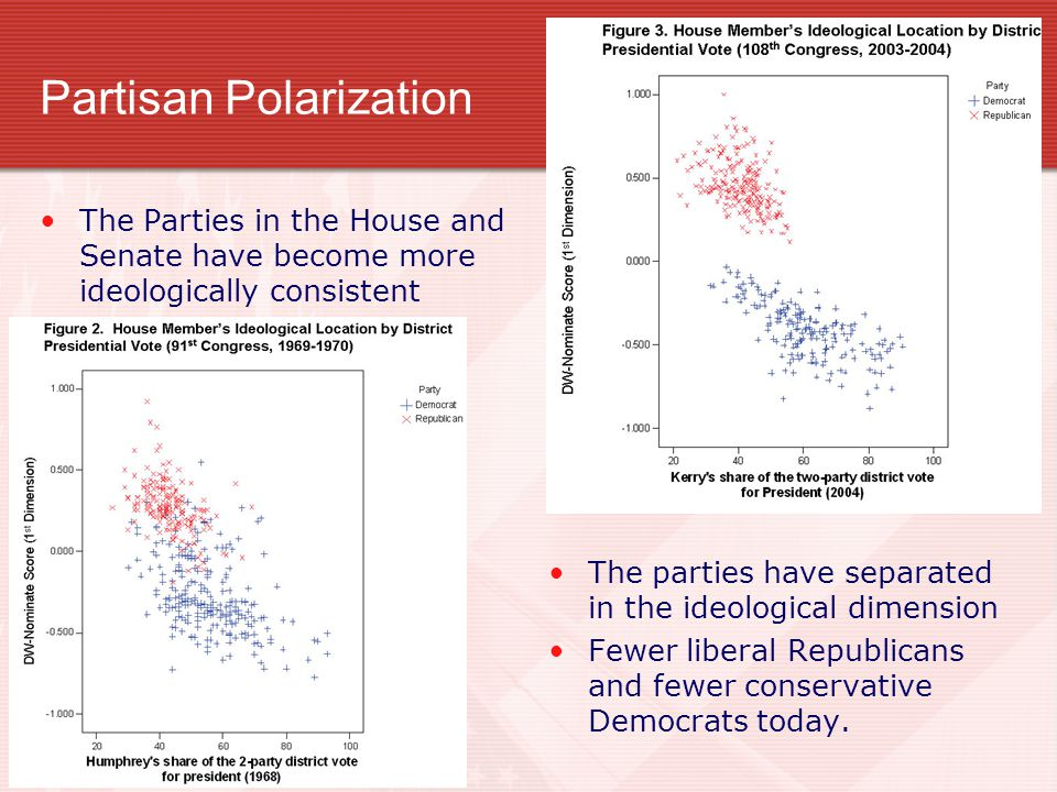 The Parties in the House and Senate have become more ideologically consistent The parties have separated in the ideological dimension Fewer liberal Re