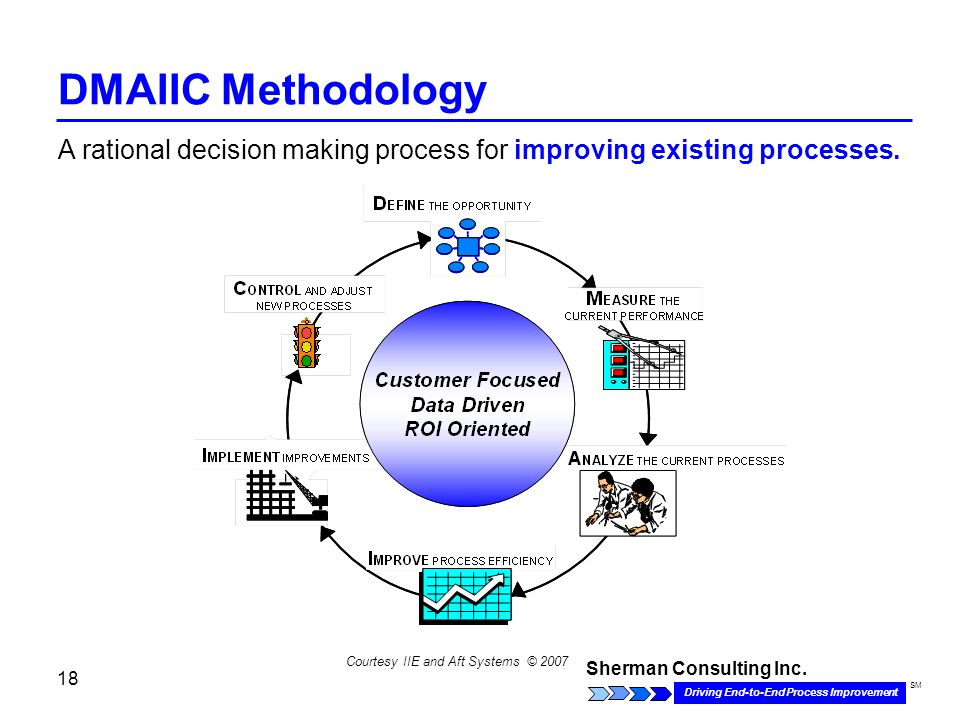Sherman Consulting Inc. Driving End-to-End Process Improvement SM 18 DMAIIC Methodology Courtesy IIE and Aft Systems © 2007 A rational decision making