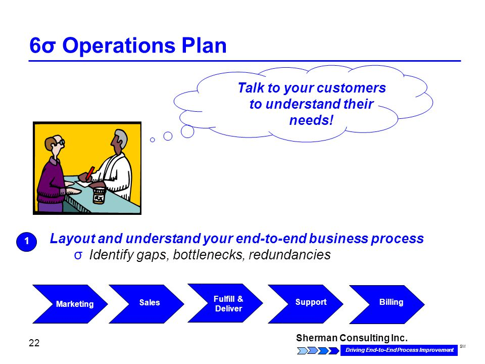 Sherman Consulting Inc. Driving End-to-End Process Improvement SM 22 6σ Operations Plan Layout and understand your end-to-end business process σ Ident