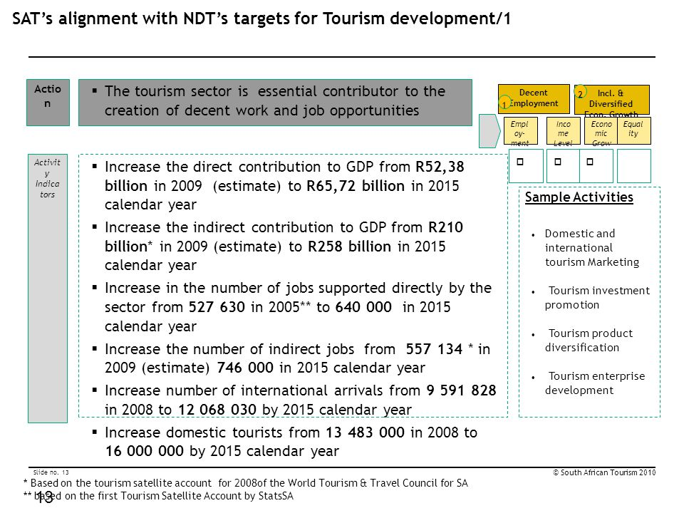 Slide no. 13 © South African Tourism 2010 13  Increase the direct contribution to GDP from R52,38 billion in 2009 (estimate) to R65,72 billion in 201