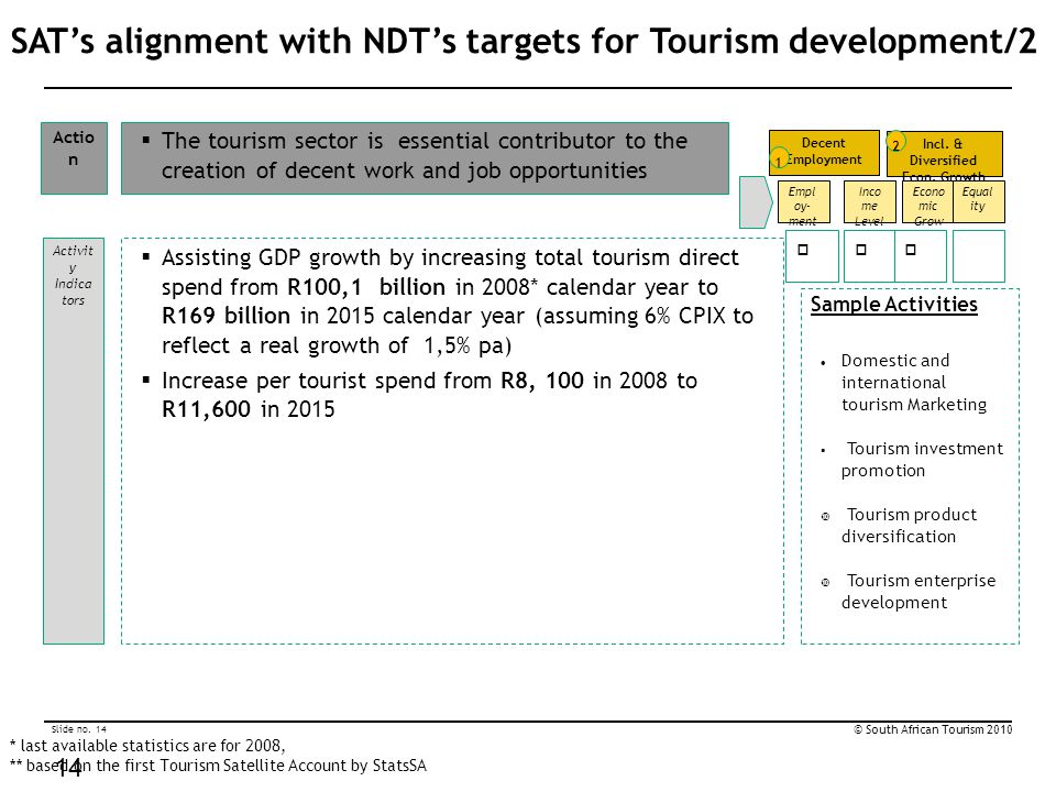 Slide no. 14 © South African Tourism 2010 14 SAT's alignment with NDT's targets for Tourism development/2  Assisting GDP growth by increasing total t