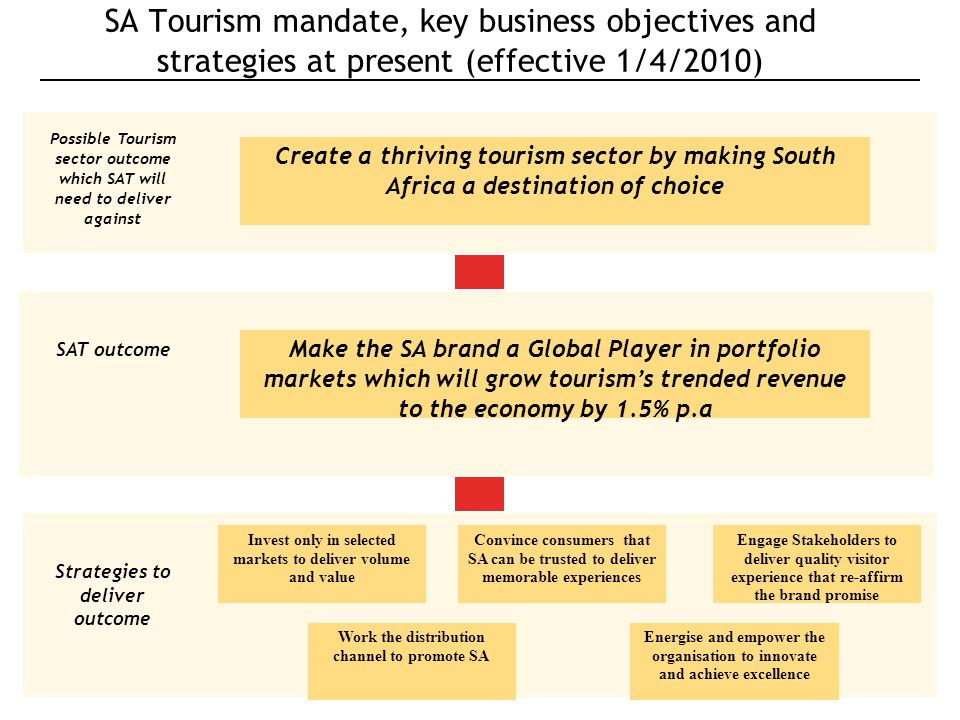 Slide no. 16 © South African Tourism 2010 Convince consumers that SA can be trusted to deliver memorable experiences Engage Stakeholders to deliver qu