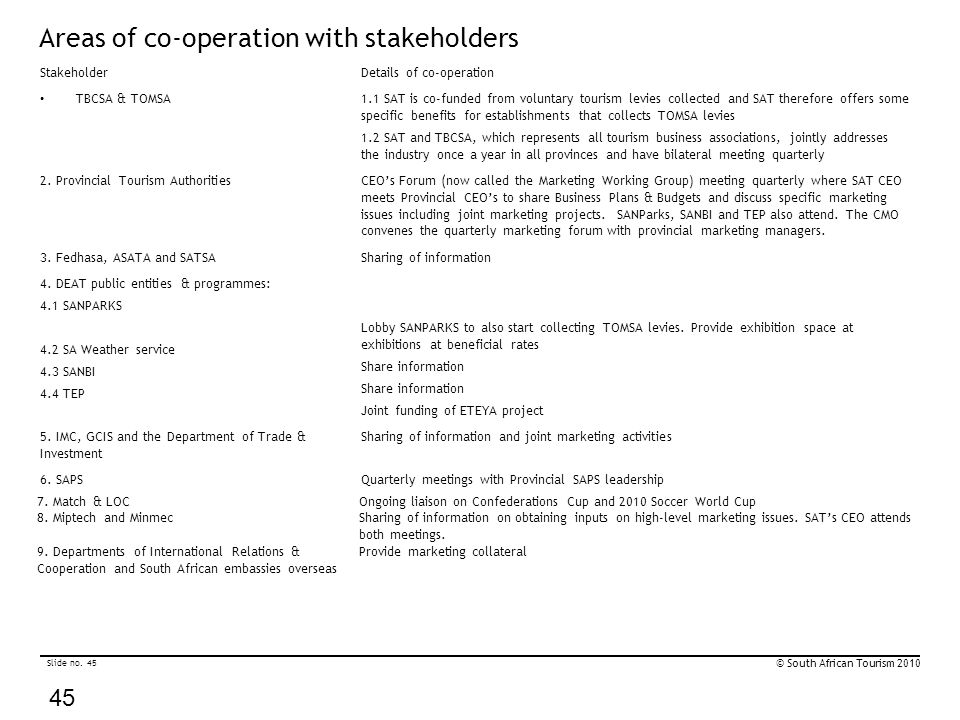 Slide no. 45 © South African Tourism 2010 45 Areas of co-operation with stakeholders StakeholderDetails of co-operation TBCSA & TOMSA 1.1 SAT is co-fu