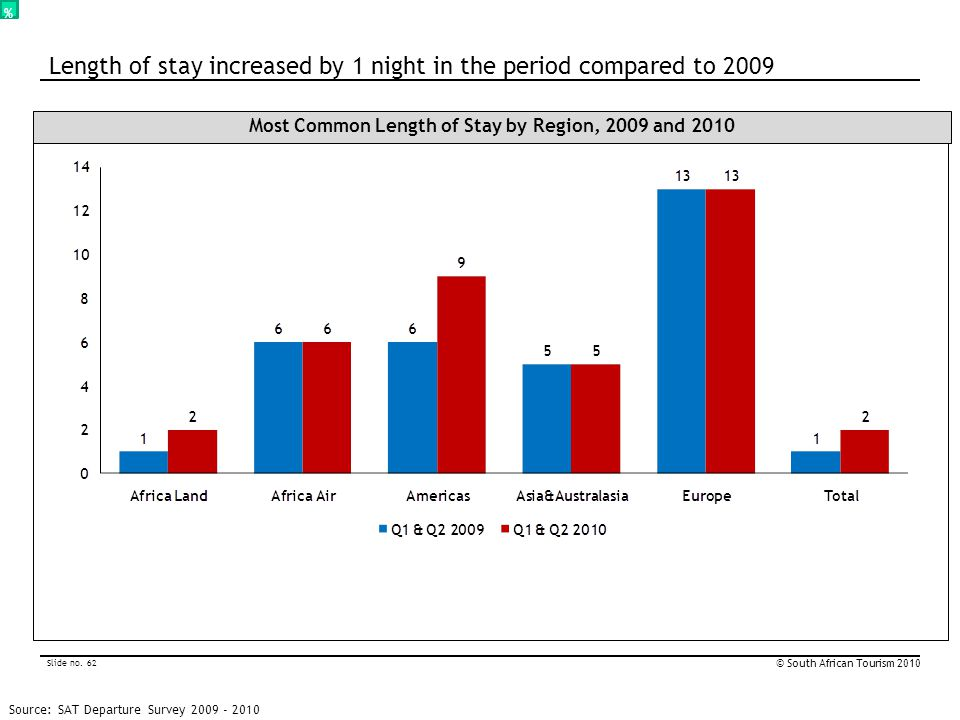 Slide no. 62 © South African Tourism 2010 % Most Common Length of Stay by Region, 2009 and 2010 Source: SAT Departure Survey 2009 - 2010 Length of sta