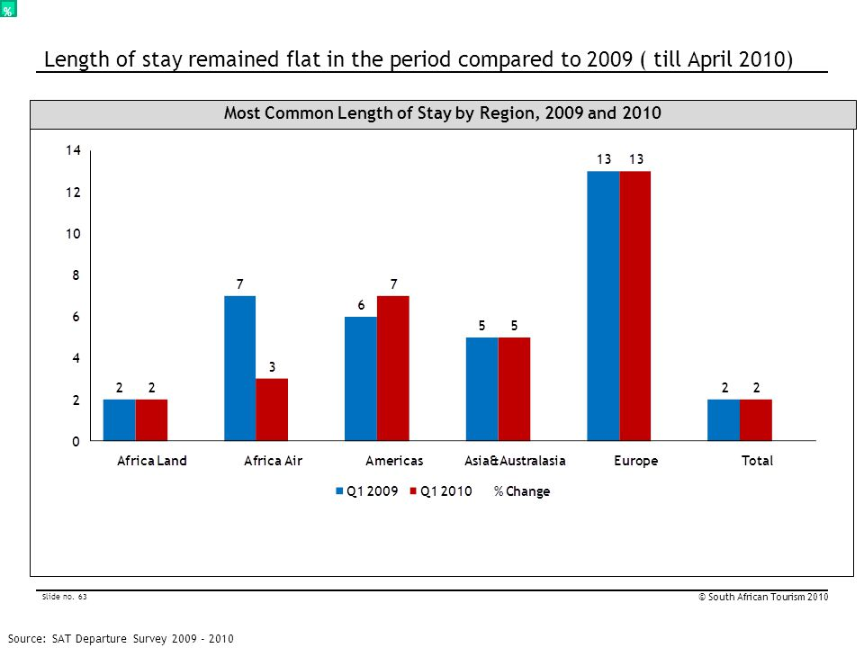 Slide no. 63 © South African Tourism 2010 % Most Common Length of Stay by Region, 2009 and 2010 Source: SAT Departure Survey 2009 - 2010 Length of sta