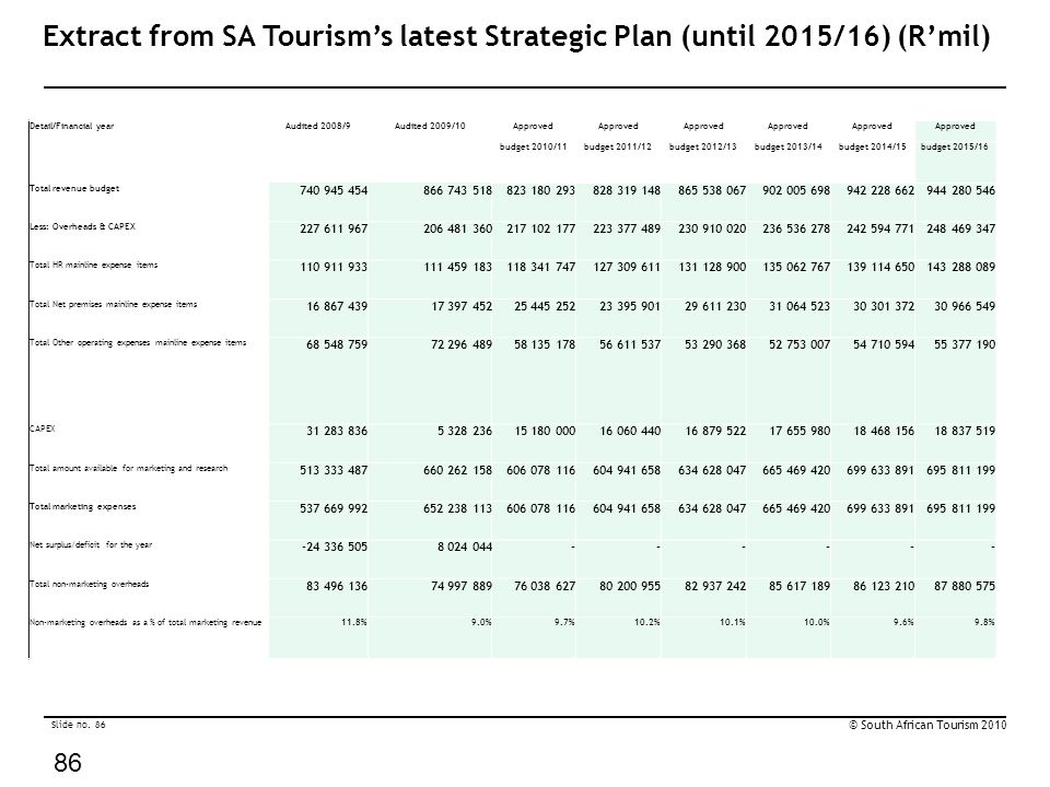 Slide no. 86 © South African Tourism 2010 86 Extract from SA Tourism's latest Strategic Plan (until 2015/16) (R'mil) Detail/Financial yearAudited 2008