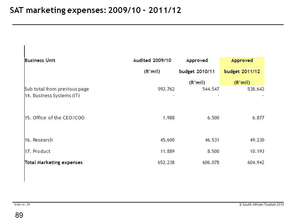Slide no. 89 © South African Tourism 2010 89 SAT marketing expenses: 2009/10 – 2011/12 Business UnitAudited 2009/10Approved (R'mil)budget 2010/11budge