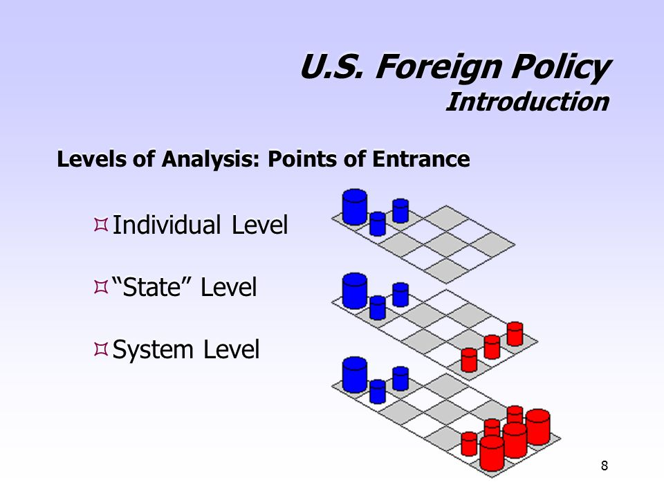 """8 U.S. Foreign Policy Introduction Levels of Analysis: Points of Entrance  Individual Level  """"State"""" Level  System Level Levels of Analysis: Points"""