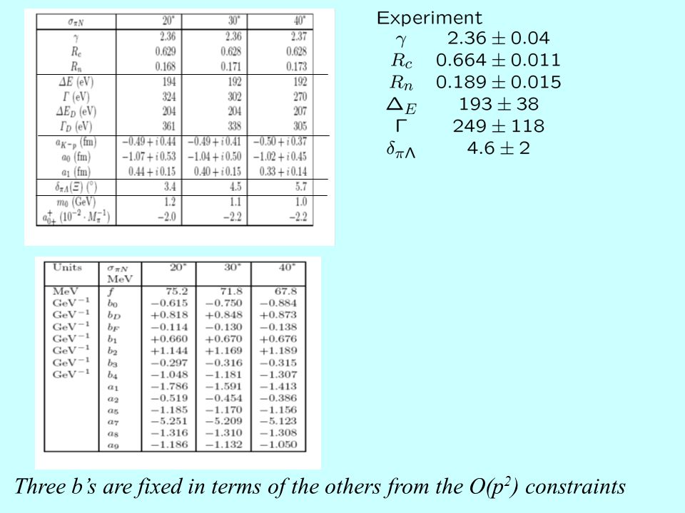 Three b's are fixed in terms of the others from the O(p 2 ) constraints