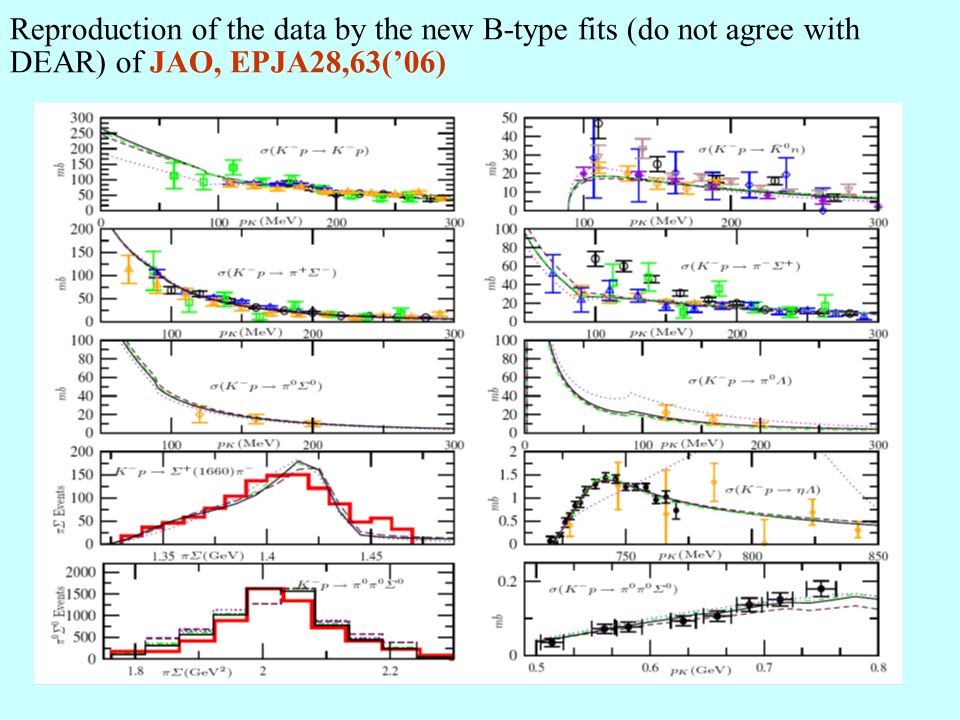 Reproduction of the data by the new B-type fits (do not agree with DEAR) of JAO, EPJA28,63('06)