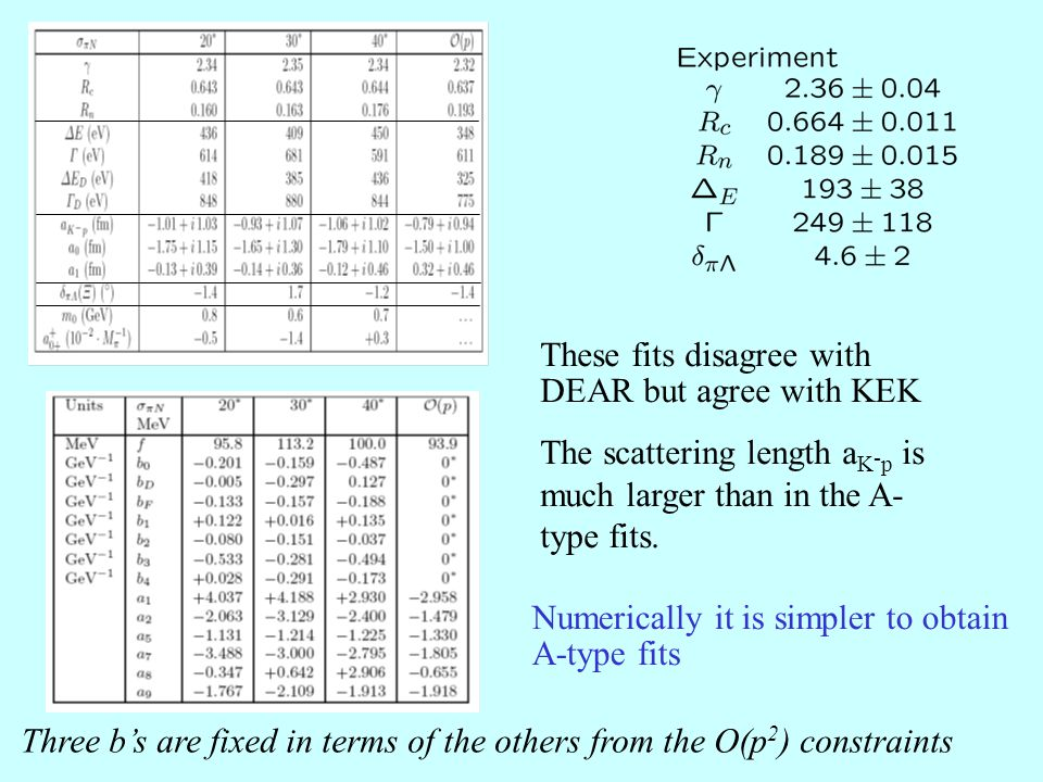 Three b's are fixed in terms of the others from the O(p 2 ) constraints Numerically it is simpler to obtain A-type fits These fits disagree with DEAR but agree with KEK The scattering length a K - p is much larger than in the A- type fits.
