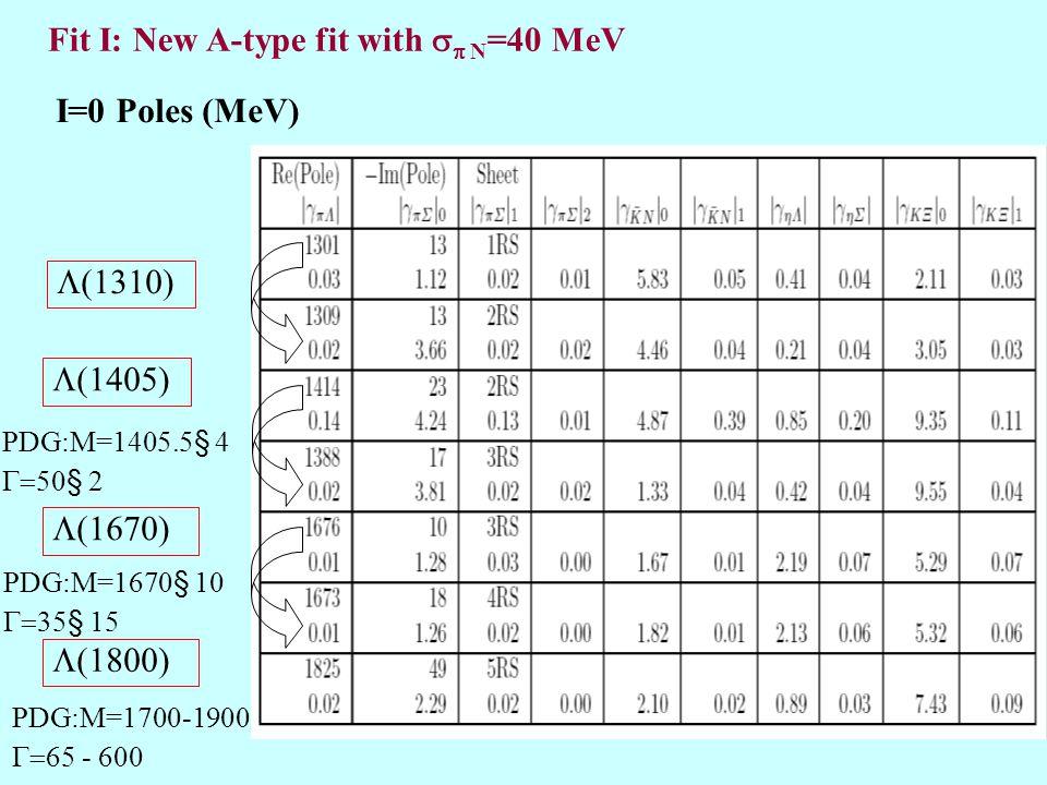 I=0 Poles (MeV) Fit I: New A-type fit with   N =40 MeV  1405)  1670)  1800) PDG:M=1405.5 § 4  50 § 2 PDG:M=1670 § 10  35 § 15 PDG:M=1700-1900  65 - 600  1310)