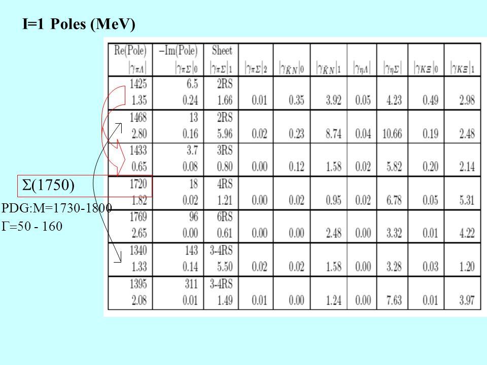 I=1 Poles (MeV)  1750) PDG:M=1730-1800  50 - 160