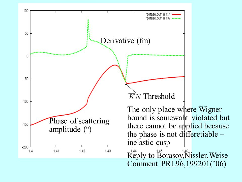 Threshold The only place where Wigner bound is somewaht violated but there cannot be applied because the phase is not differetiable – inelastic cusp Reply to Borasoy,Nissler,Weise Comment PRL96,199201('06) Derivative (fm) Phase of scattering amplitude ( o )
