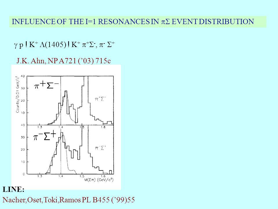 INFLUENCE OF THE I=1 RESONANCES IN  EVENT DISTRIBUTION LINE: Nacher,Oset,Toki,Ramos PL B455 ('99)55  p .