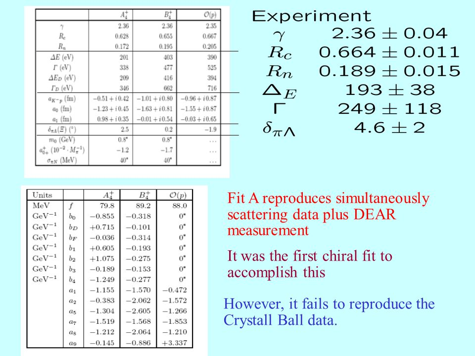 Fit A reproduces simultaneously scattering data plus DEAR measurement It was the first chiral fit to accomplish this However, it fails to reproduce th
