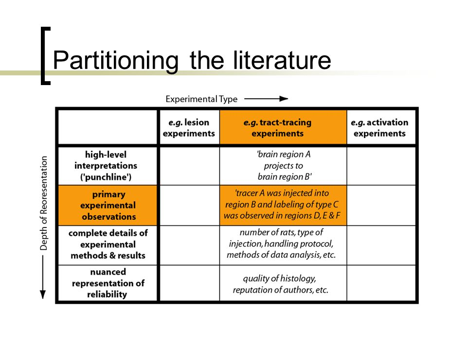 Partitioning the literature