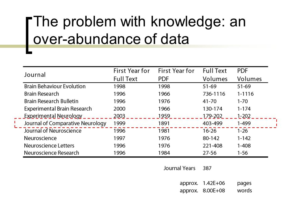 The problem with knowledge: an over-abundance of data