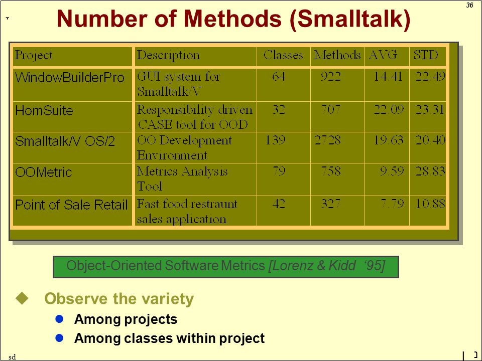 36 ָ נן sd Number of Methods (Smalltalk) Object-Oriented Software Metrics [Lorenz & Kidd '95] uObserve the variety lAmong projects lAmong classes within project
