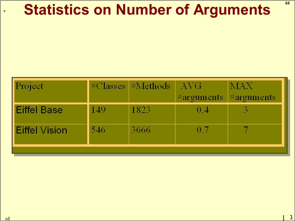 64 ָ נן sd Statistics on Number of Arguments