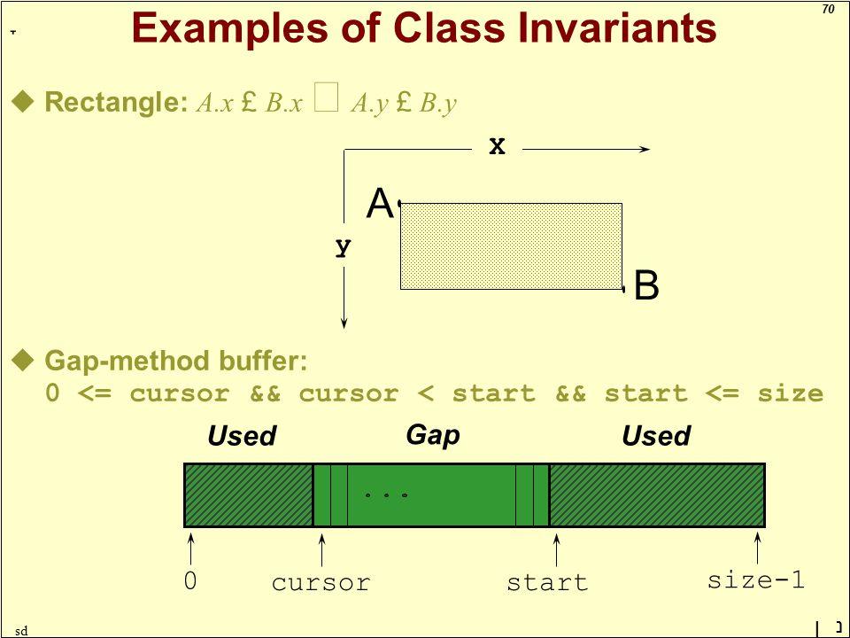 70 ָ נן sd Examples of Class Invariants uRectangle: A.x £ B.x  A.y £ B.y uGap-method buffer: 0 <= cursor && cursor < start && start <= size A B X y Gap Used 0size-1cursorstart