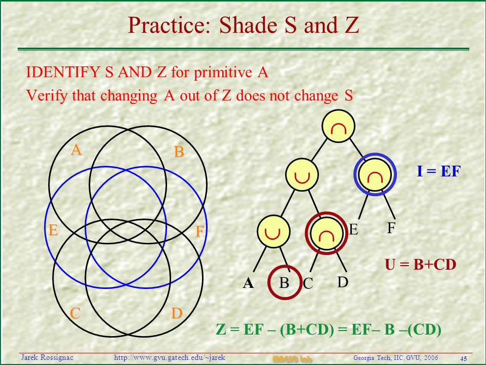 45 Georgia Tech, IIC, GVU, 2006 MAGIC Lab http://www.gvu.gatech.edu/~jarekJarek Rossignac Practice: Shade S and Z IDENTIFY S AND Z for primitive A Verify that changing A out of Z does not change S   AB C D E F    I = EF U = B+CD Z = EF – (B+CD) = EF– B –(CD) A B F E CD