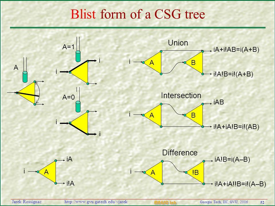 52 Georgia Tech, IIC, GVU, 2006 MAGIC Lab http://www.gvu.gatech.edu/~jarekJarek Rossignac Blist form of a CSG tree A i B iAB i!A+iA!B=i!(AB) Intersection A i B iA+i!AB=i(A+B) i!A!B=i!(A+B) Union A i iA i!A i A=1 i A=0 i i A A i !B iA!B=i(A–B) i!A+iA!!B=i!(A–B) Difference