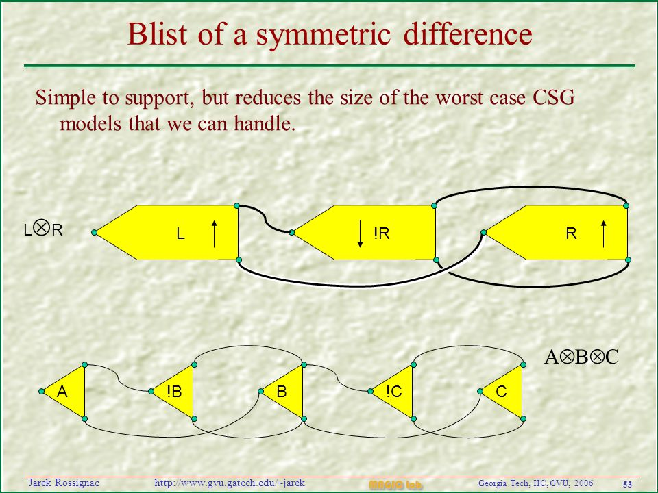 53 Georgia Tech, IIC, GVU, 2006 MAGIC Lab http://www.gvu.gatech.edu/~jarekJarek Rossignac Blist of a symmetric difference Simple to support, but reduces the size of the worst case CSG models that we can handle.