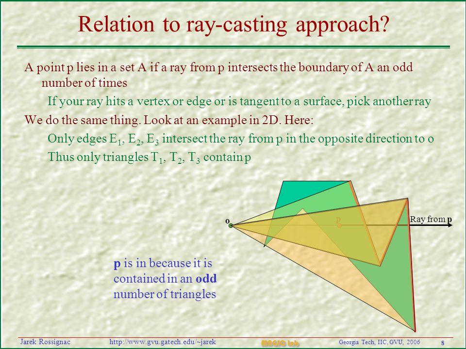 8 Georgia Tech, IIC, GVU, 2006 MAGIC Lab http://www.gvu.gatech.edu/~jarekJarek Rossignac Relation to ray-casting approach.
