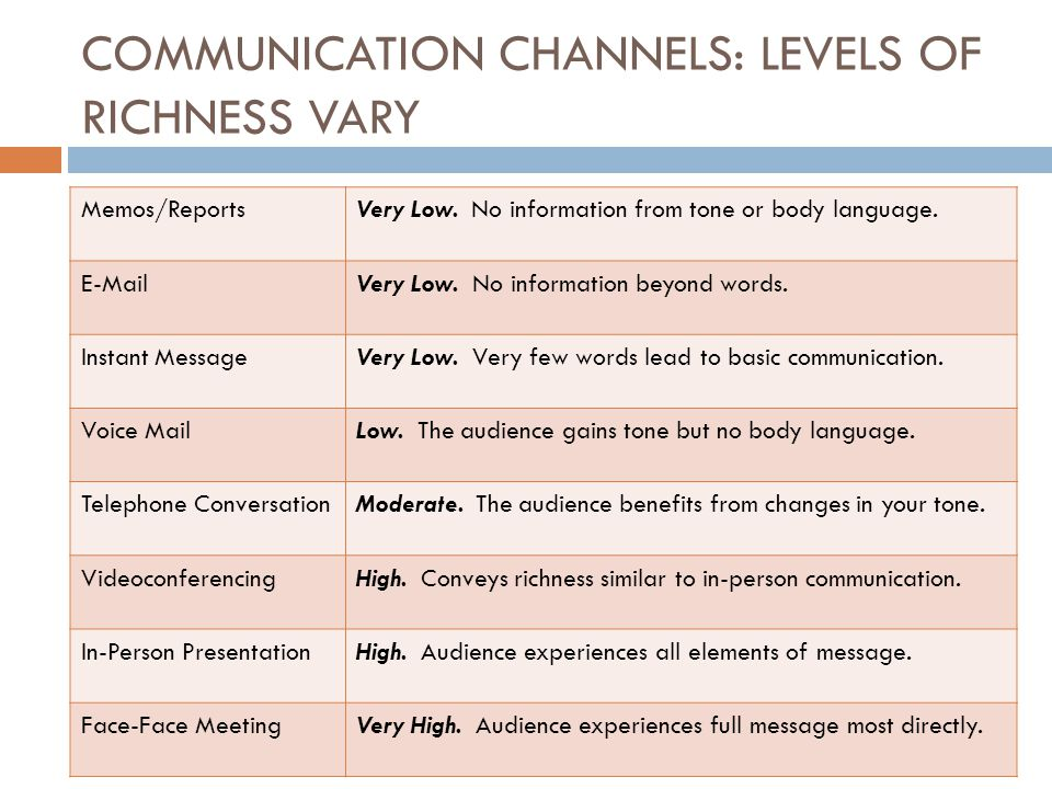 COMMUNICATION CHANNELS: LEVELS OF RICHNESS VARY Memos/ReportsVery Low.