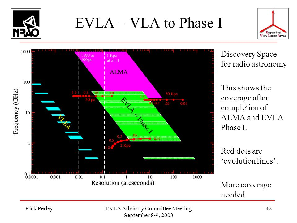 Rick PerleyEVLA Advisory Committee Meeting September 8-9, 2003 42 EVLA – VLA to Phase I Discovery Space for radio astronomy This shows the coverage after completion of ALMA and EVLA Phase I.
