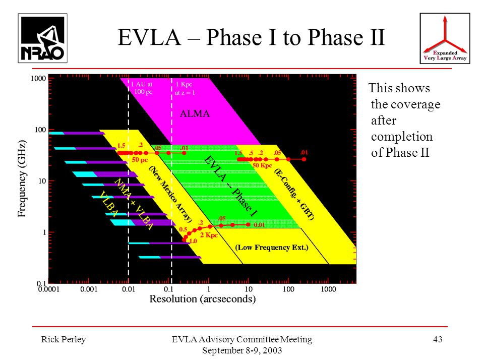 Rick PerleyEVLA Advisory Committee Meeting September 8-9, 2003 43 EVLA – Phase I to Phase II This shows the coverage after completion of Phase II