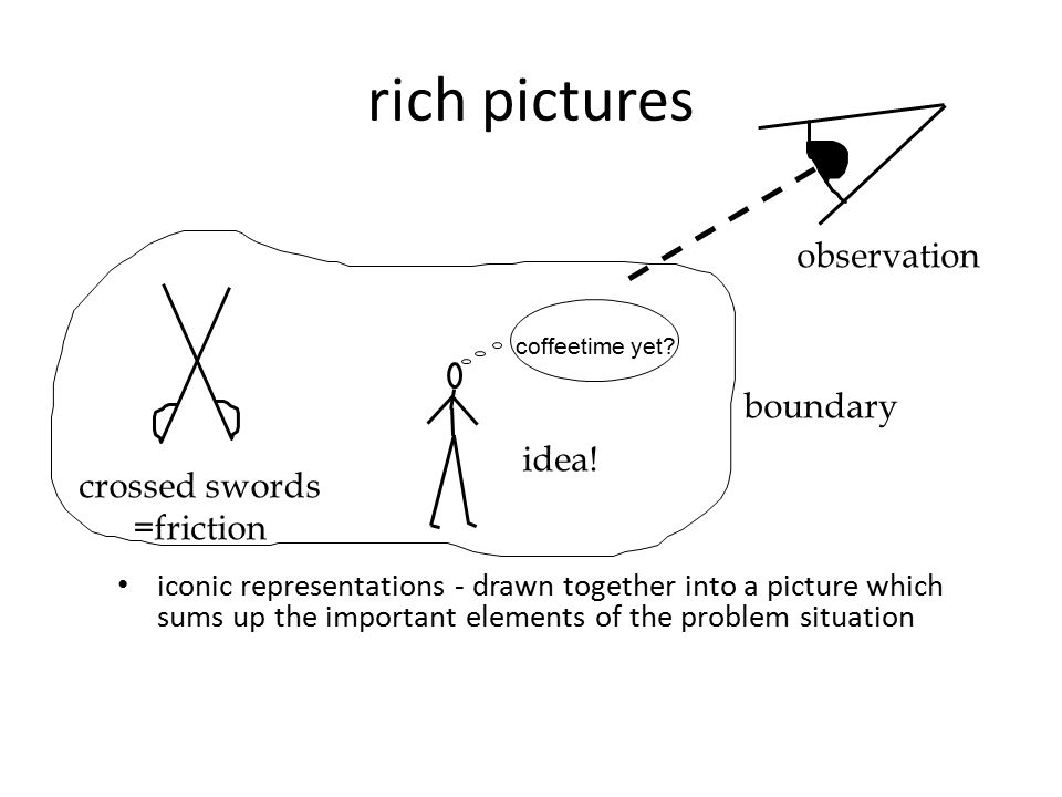 rich pictures iconic representations - drawn together into a picture which sums up the important elements of the problem situation coffeetime yet? obs