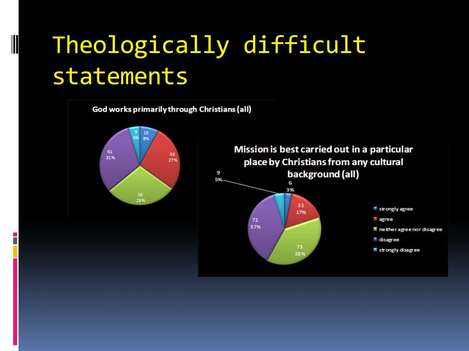 Theologically difficult statements