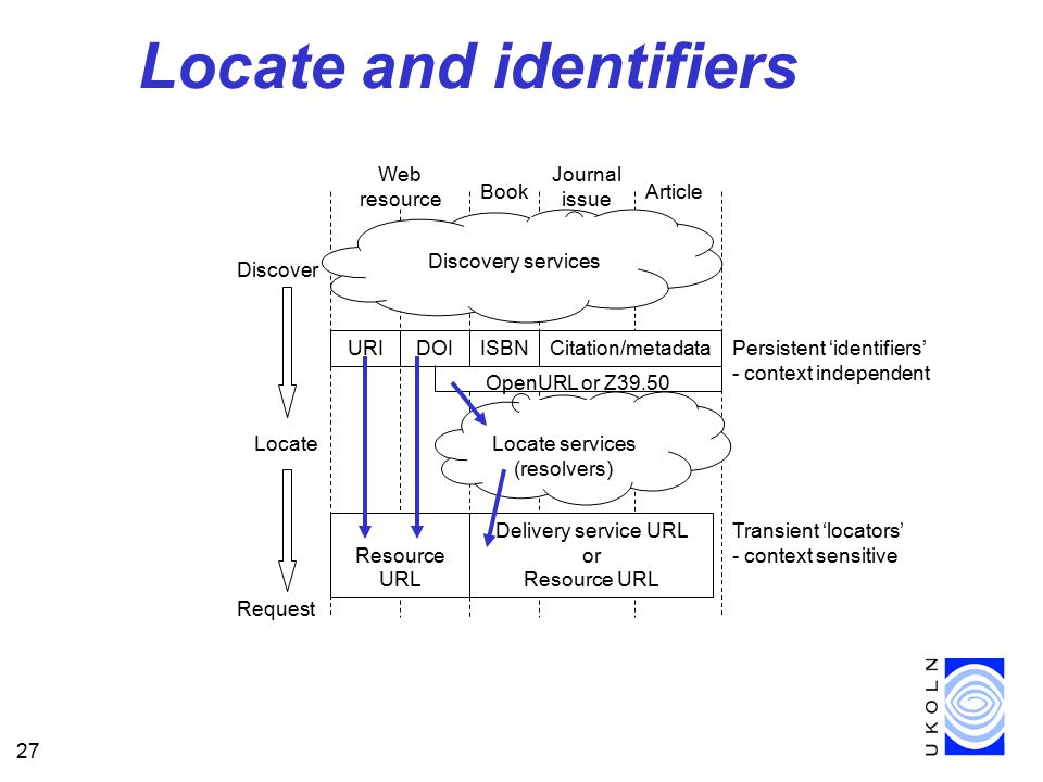 27 Locate and identifiers Discover Locate Request ISBN Resource URL URIDOI OpenURL or Z39.50 request Citation/metadata Discovery services Web resource Book Journal issue Article Delivery service URL or Resource URL Locate services (resolvers) Persistent 'identifiers' - context independent Transient 'locators' - context sensitive